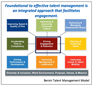 Bersin Talent Management Reifegradmodell