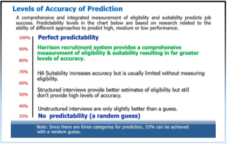 levelsofaccuracyofprediction