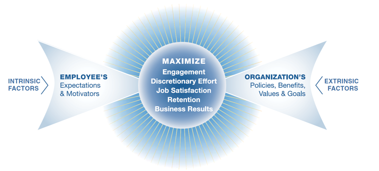 graphic displaying factors in maximizing engagement