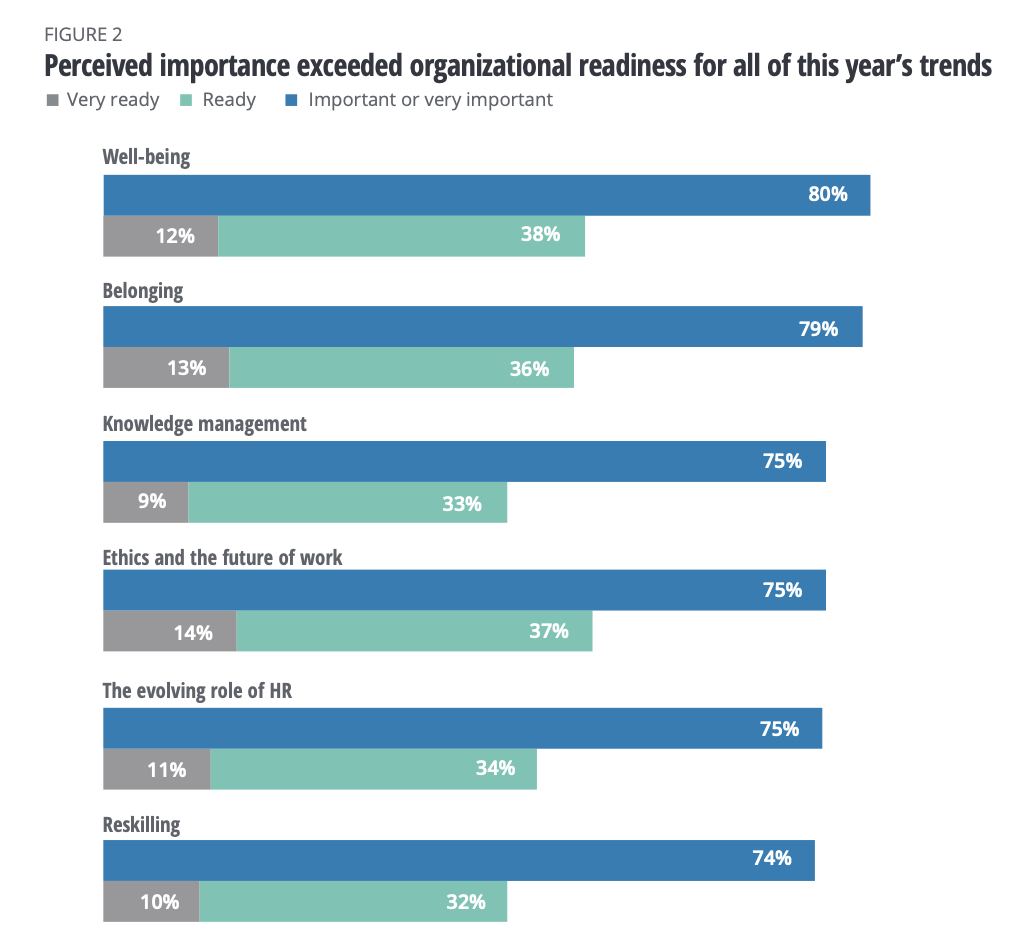 Graph showing perceived importance exceeded readiness for all of this year's trends